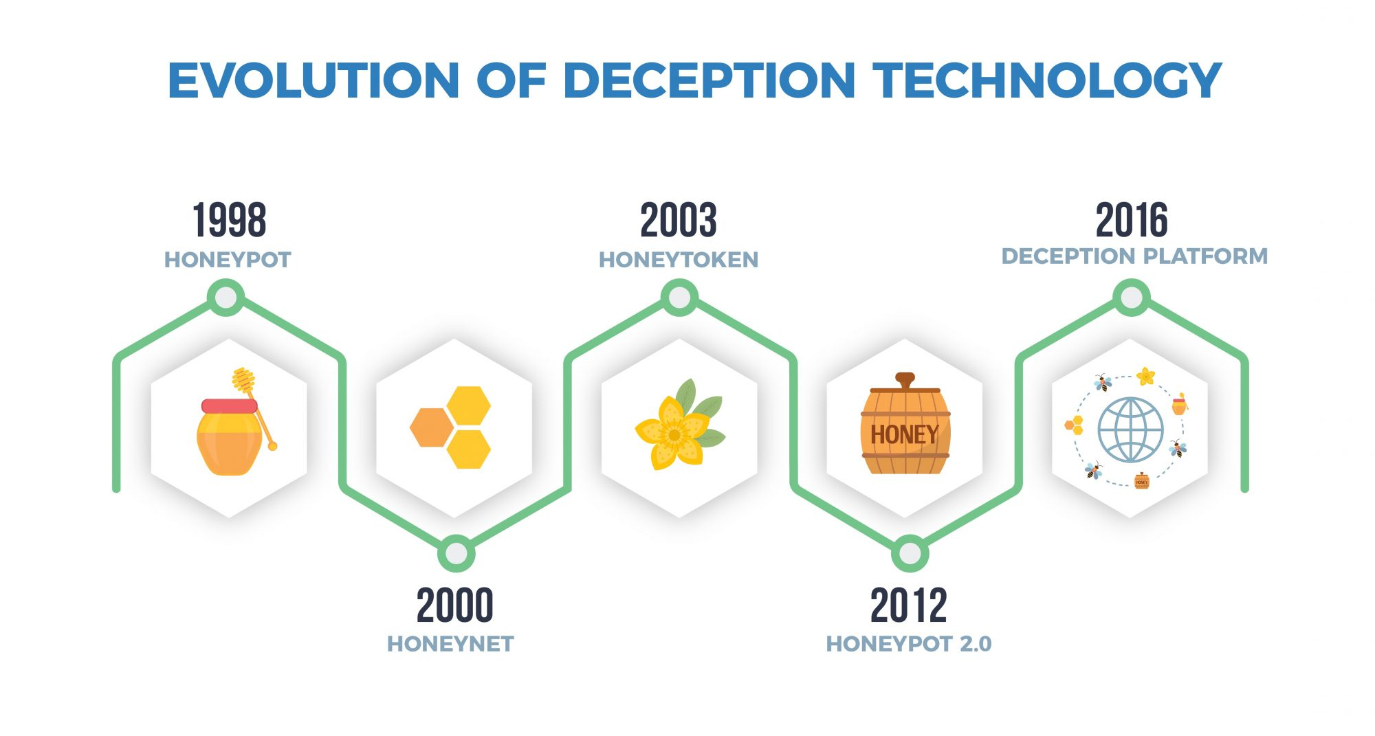 The evolution of deception technology