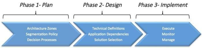 WWT's enterprise segmentation methodology