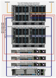 Additional chassis expansion combining B- and C-series servers