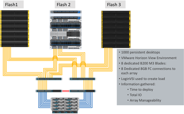 Flash array diagram
