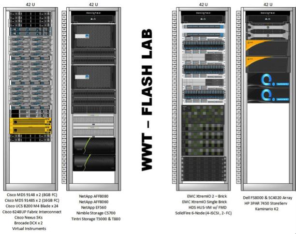 Flash lab diagram