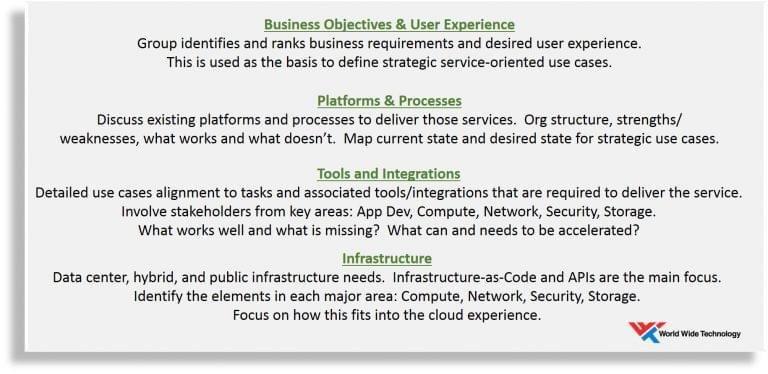 WWT's CloudCenter approach