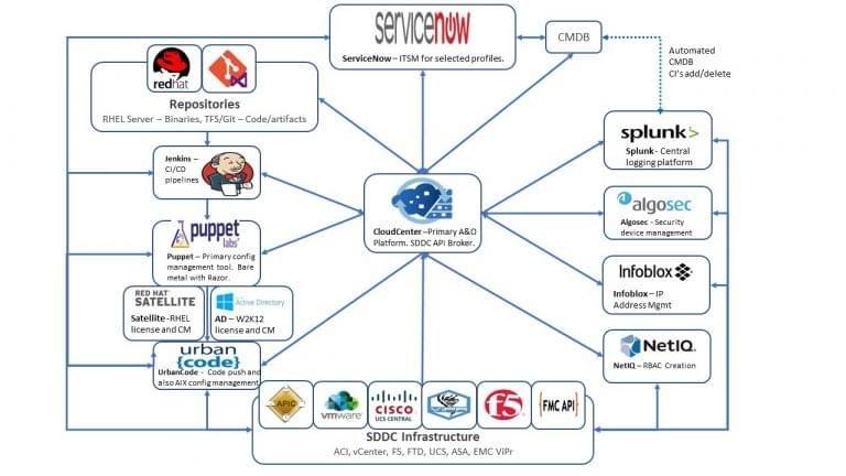 Strategic API platform