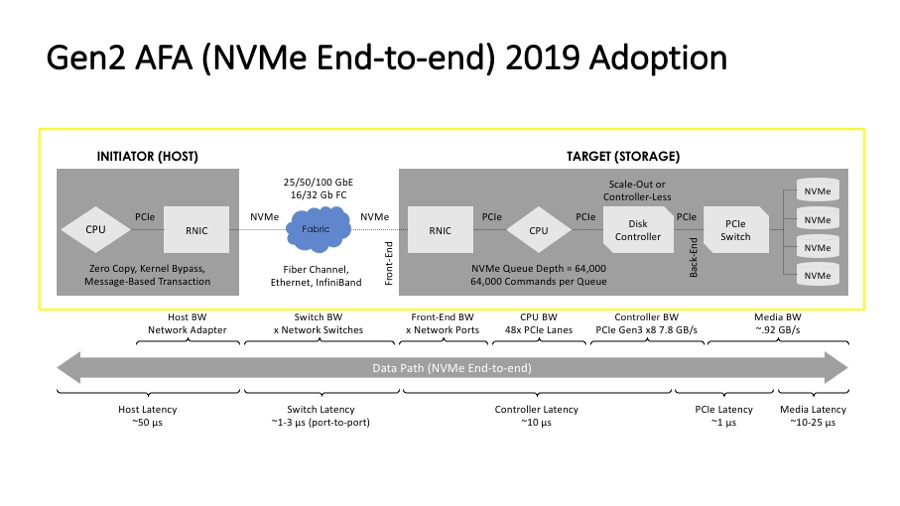 Trust the NVMe Hype - WWT