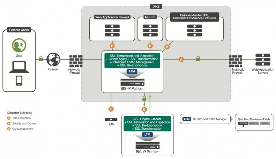 F5 SSLO deployment scenario