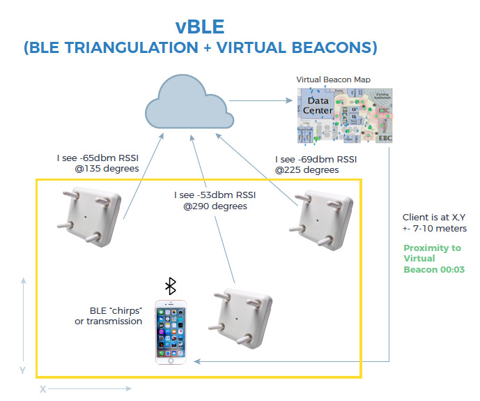 Strategies for Wireless Location and Analytics - WWT