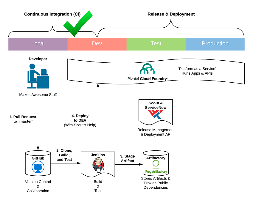 WWT continuous integration workflow