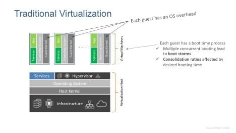 traditional virtualization