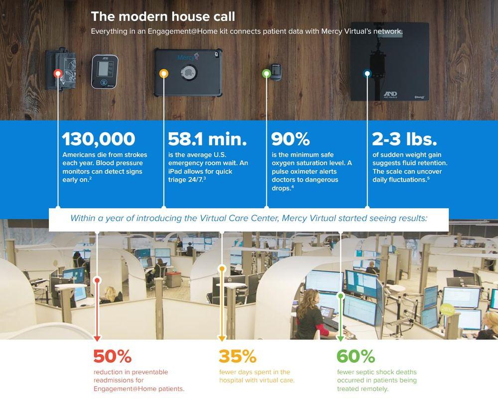 The modern house call - statistics