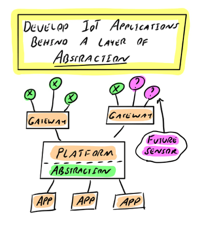 Develop IoT capabilities behind a layer of abstraction