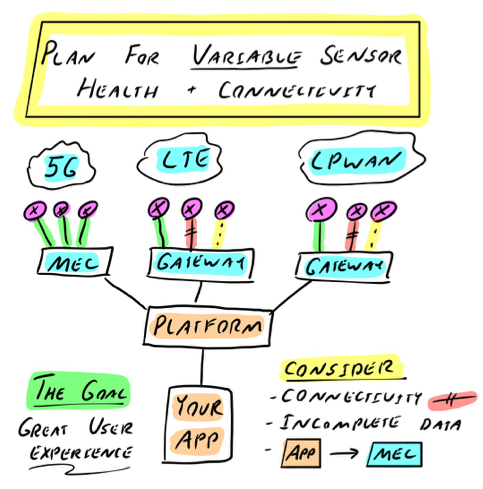 Plan for a wide variety of sensor health and network connectivity