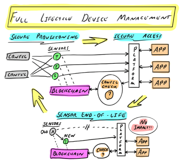 full lifecycle of device management