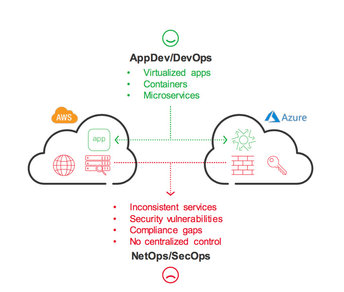 Traditional approach to multicloud security