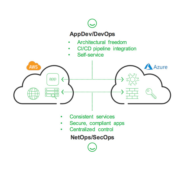 F5's approach to multicloud security