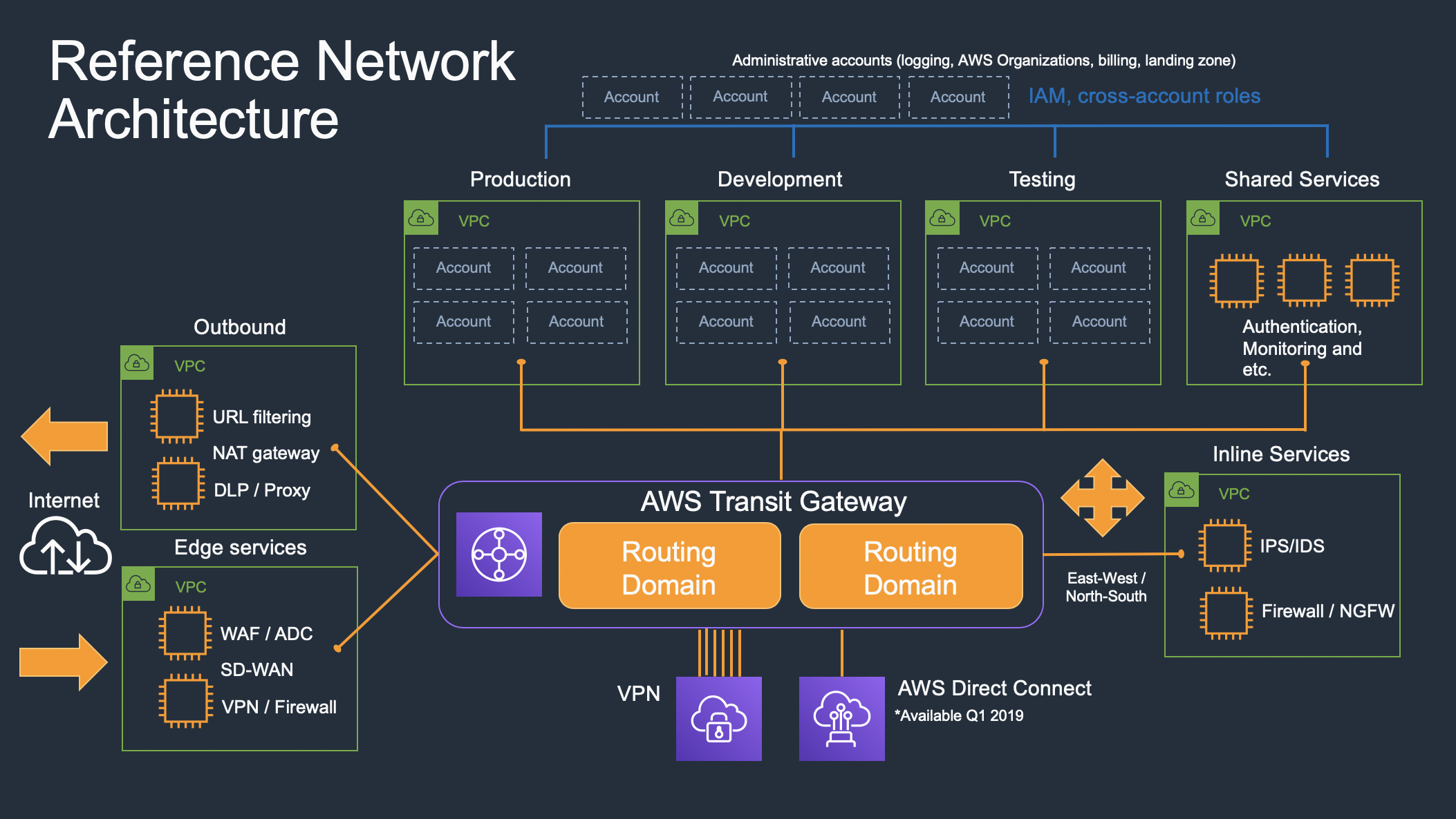 Is Aws Transit Gateway Right For You Wwt