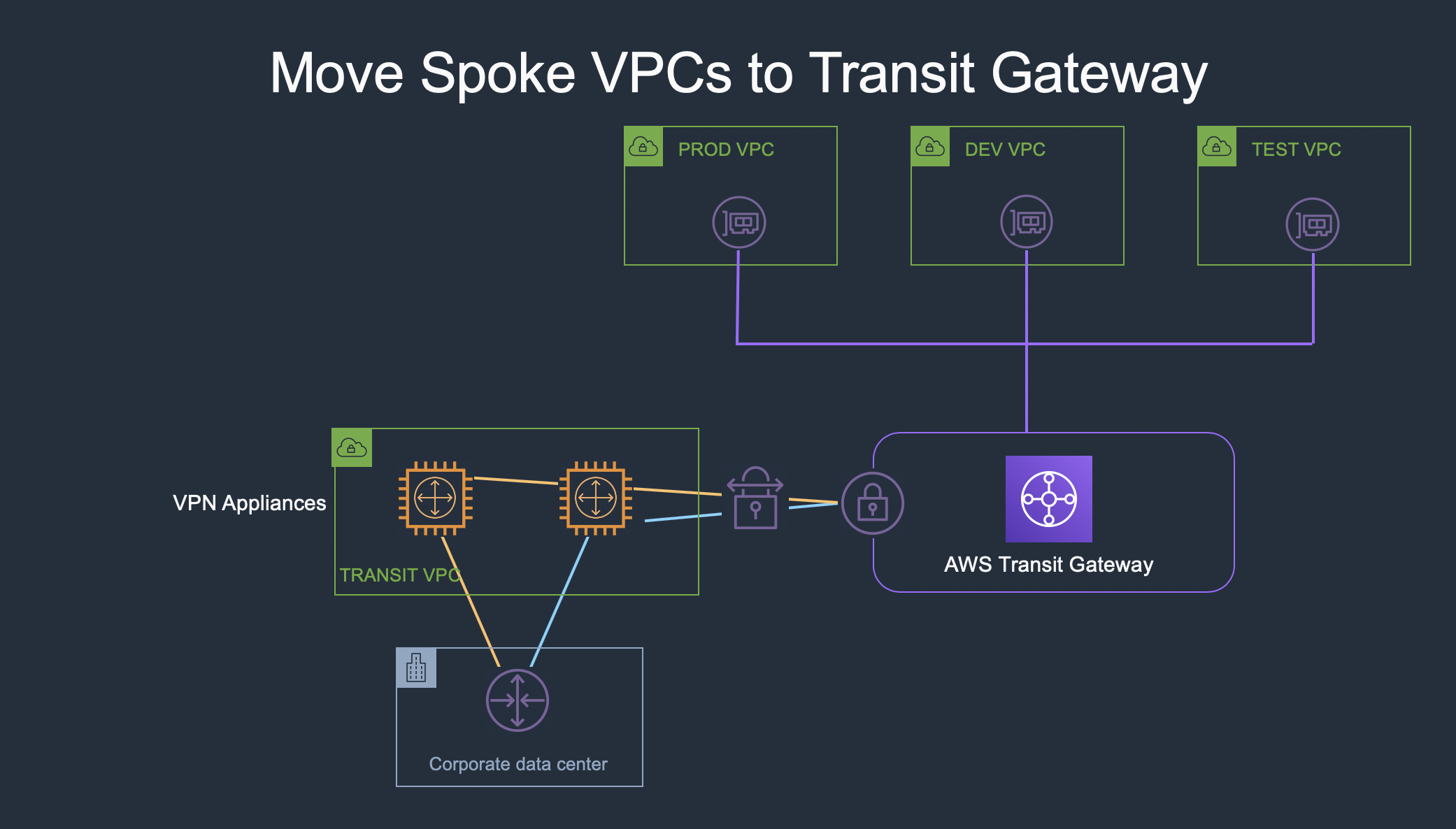 Is AWS Transit Gateway Right for You? - WWT