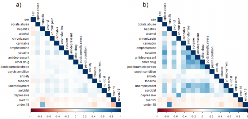 Pearson correlation coefficient matrices for real (a) and generated (b) hospital discharge records