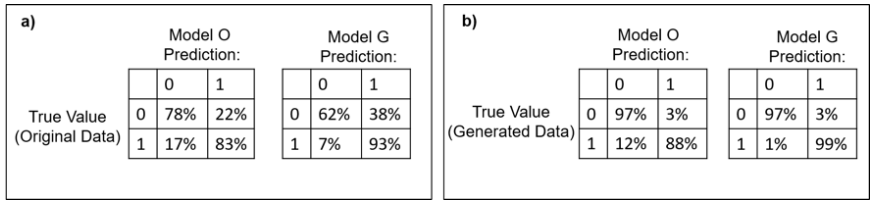 Confusion matrices for the predictive models of Opiate Usage