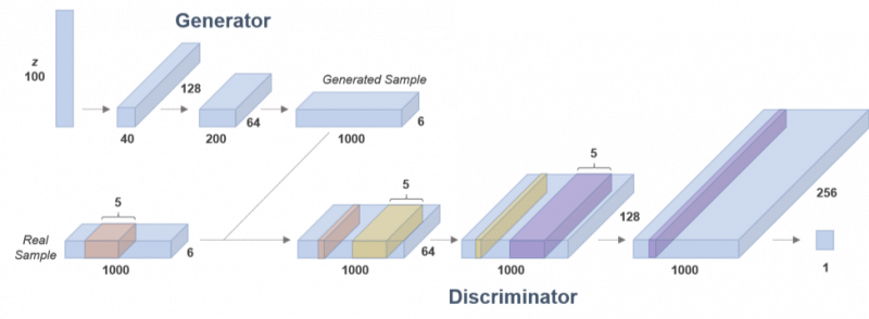 Architecture of 1-D convolutional GAN for multivariate time series modeling