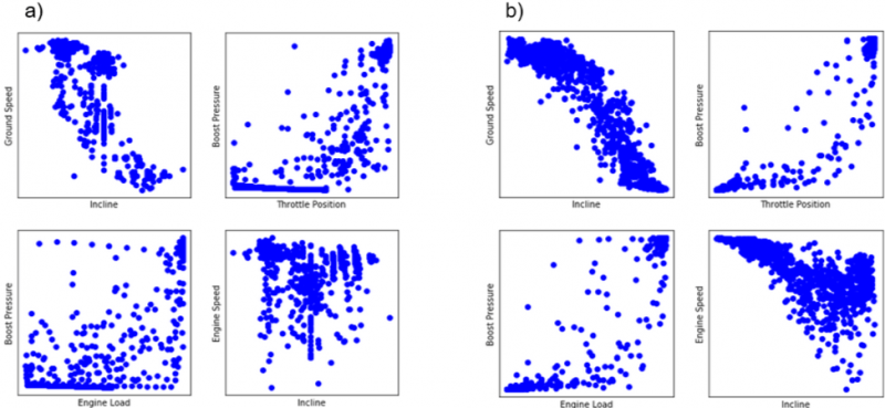 Bivariate plots of 1,000-second sequences of a) real and b) generated sensor data
