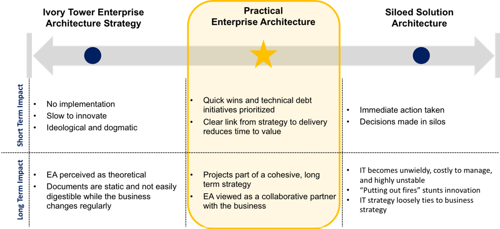 a practical approach to enterprise agreements
