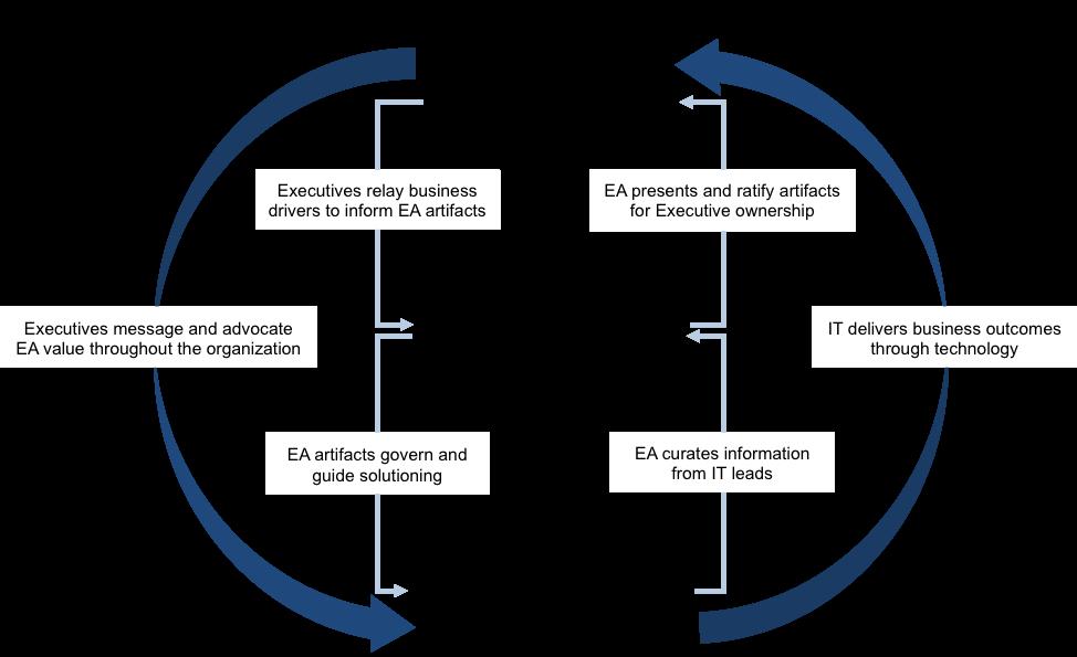 diagram - enterprise architecture artifact curators