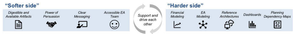 the two sides of enterprise architecture support and drive each other