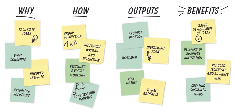 Ideation Why, How, Outputs, and Benefits