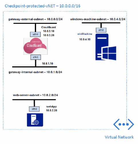 Check Point CloudGuard IaaS - Azure - WWT