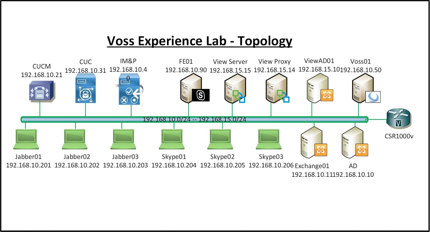 Voss Orchestration Experience Lab - WWT