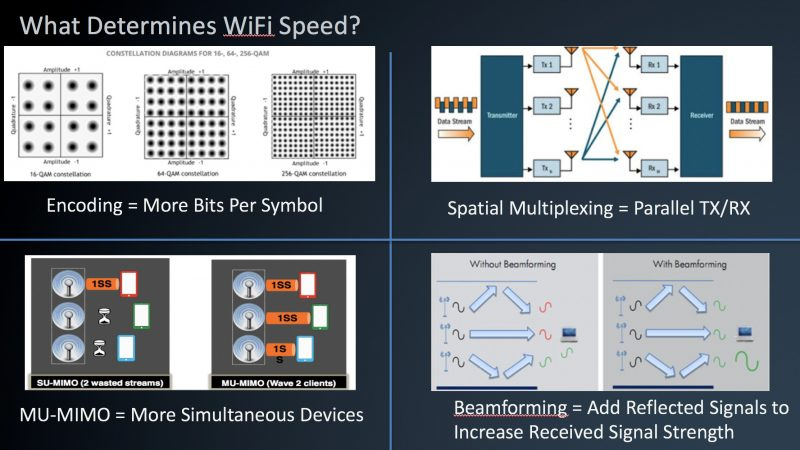 "Figure 3 – Some of the ""levers"" of Wi-Fi speeds"