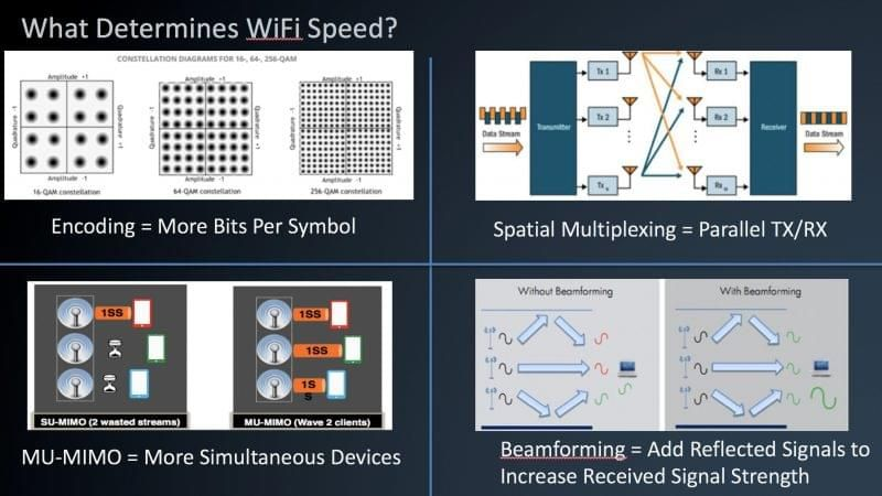 """Figure 3 – Some of the """"levers"""" of Wi-Fi speeds"""