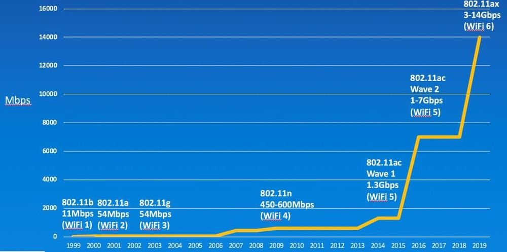 History of Wi-Fi data speeds and standards