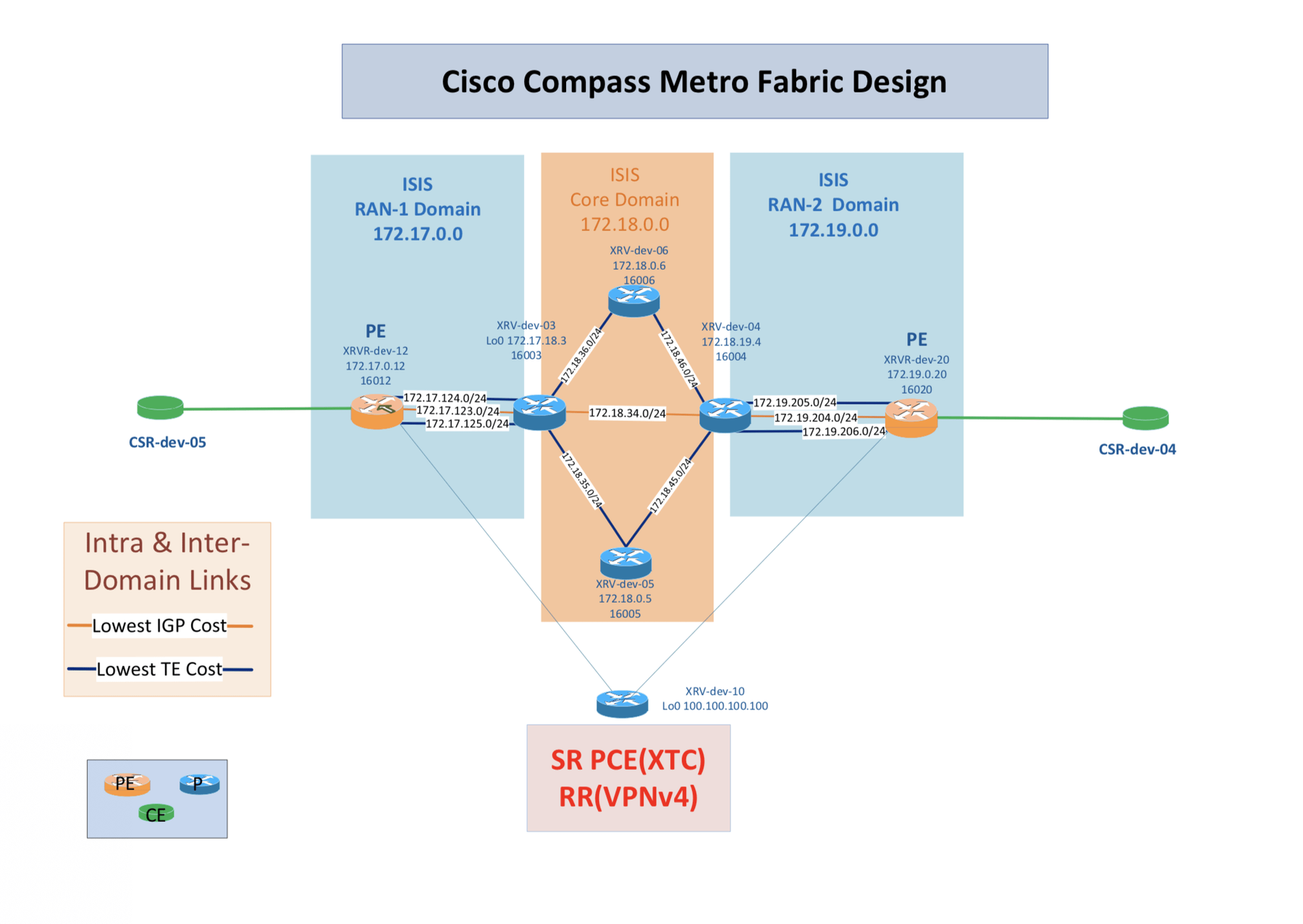 Cisco Compass Metro Fabric with MPLS Segment Routing - WWT