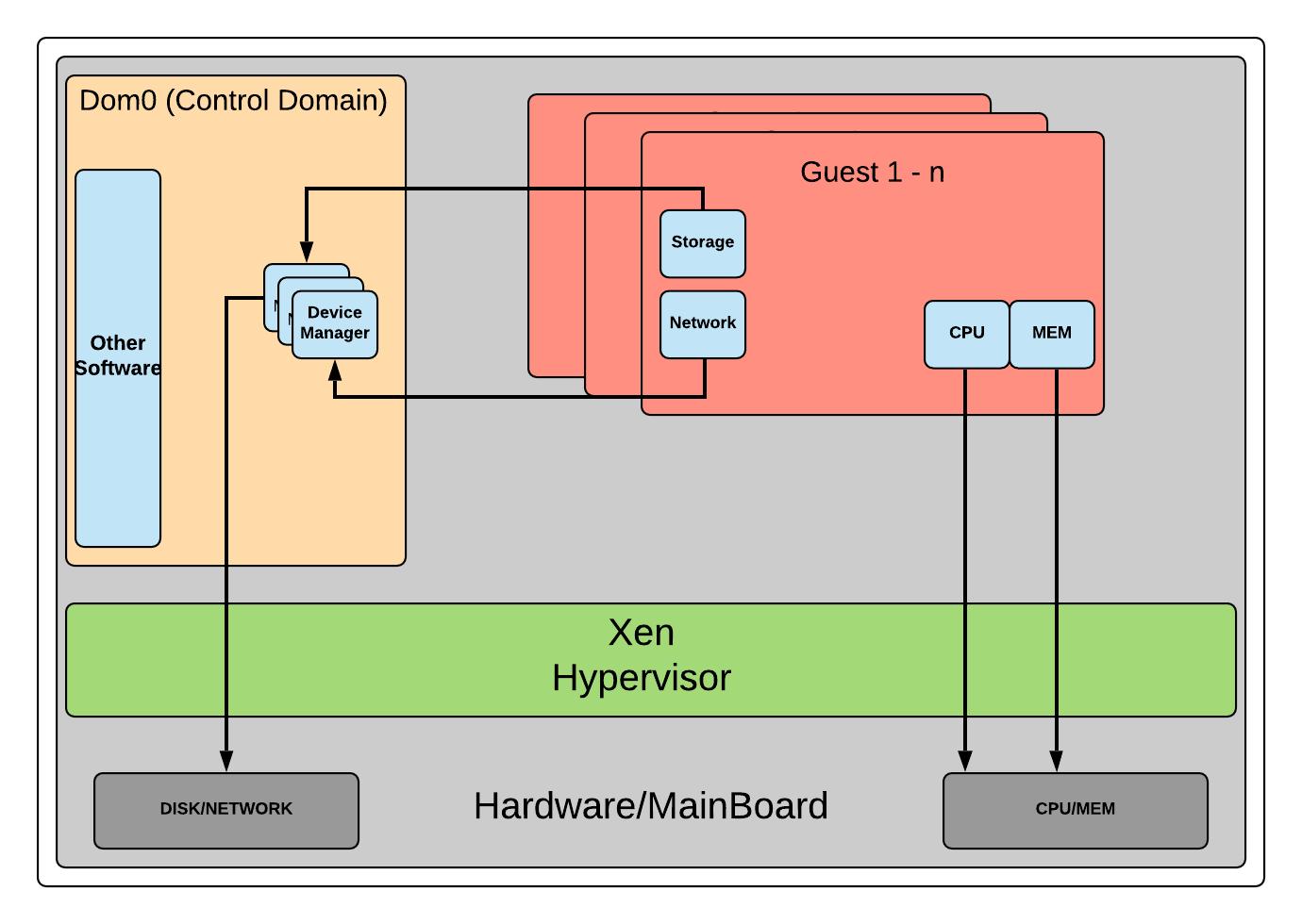 Xen hypervisor model