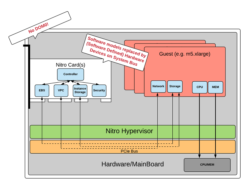 Nitro-based architecture with guests (EC2 Instances)