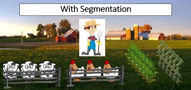 Cartoon images depicting life with segmentation as well-ordered