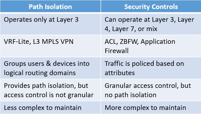 SD-WAN Segmentation: What Are My Options? - WWT
