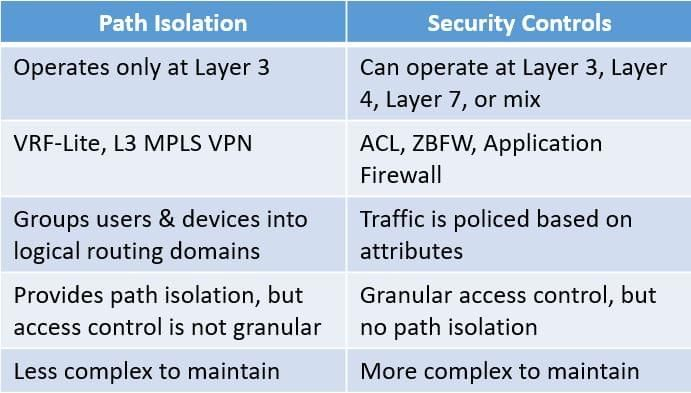 Differences between Path Isolation and Security Controls.