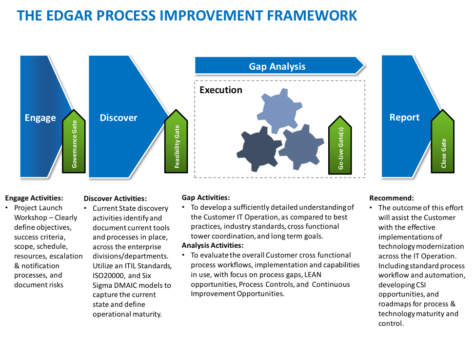 The Edgar Process Improvement Framework