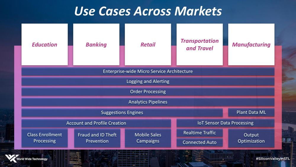Use cases across markets