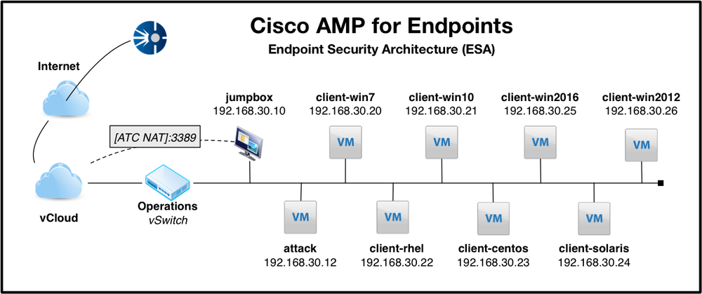 Cisco AMP for Endpoints in the ATC
