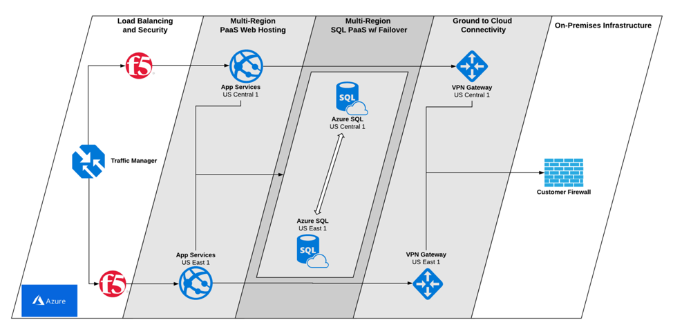 Geo-redundant application and database hosting platform implemented for customer in Microsoft Azure