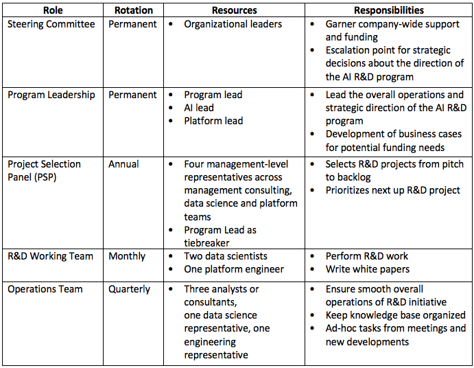 AI R&D organizational structure