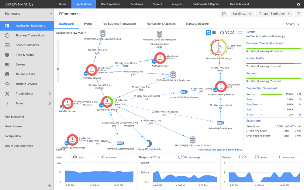Figure 1 - AppDynamics uses a clean graphical interface to provide a complete view on application performance