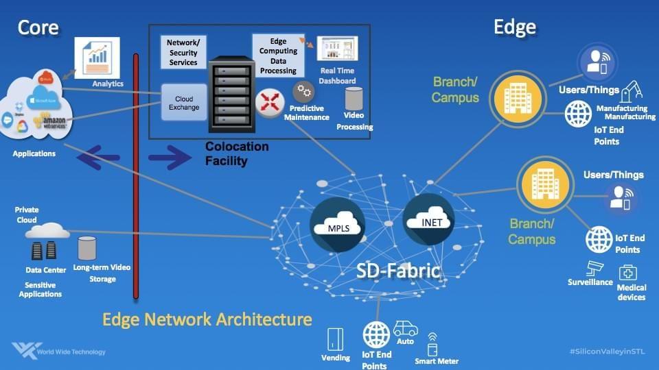 Edge Network Architecture