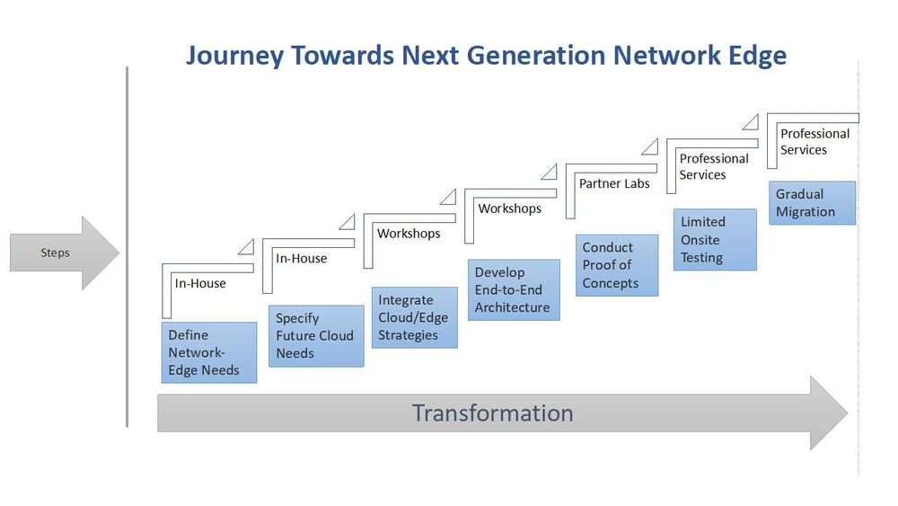 Journey Towards Next Generation Network Edge