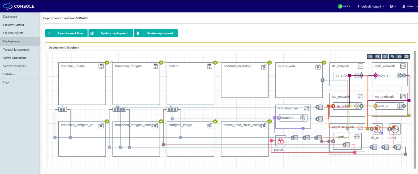 Cloudify TOSCA visualization
