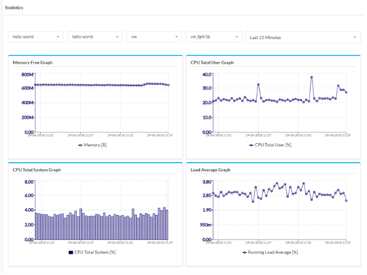 Cloudify Statistics page with graphs