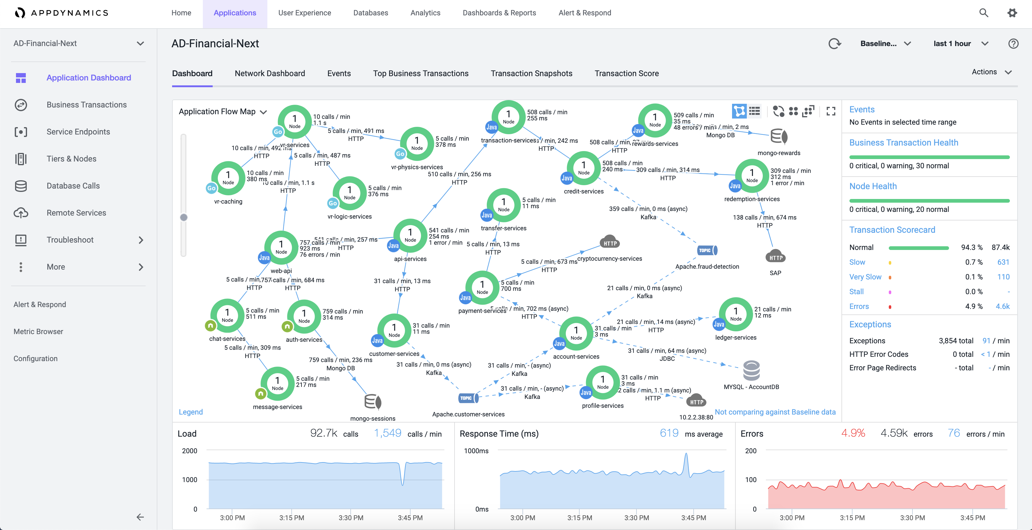 AD-Financial-Next Application Flow Map